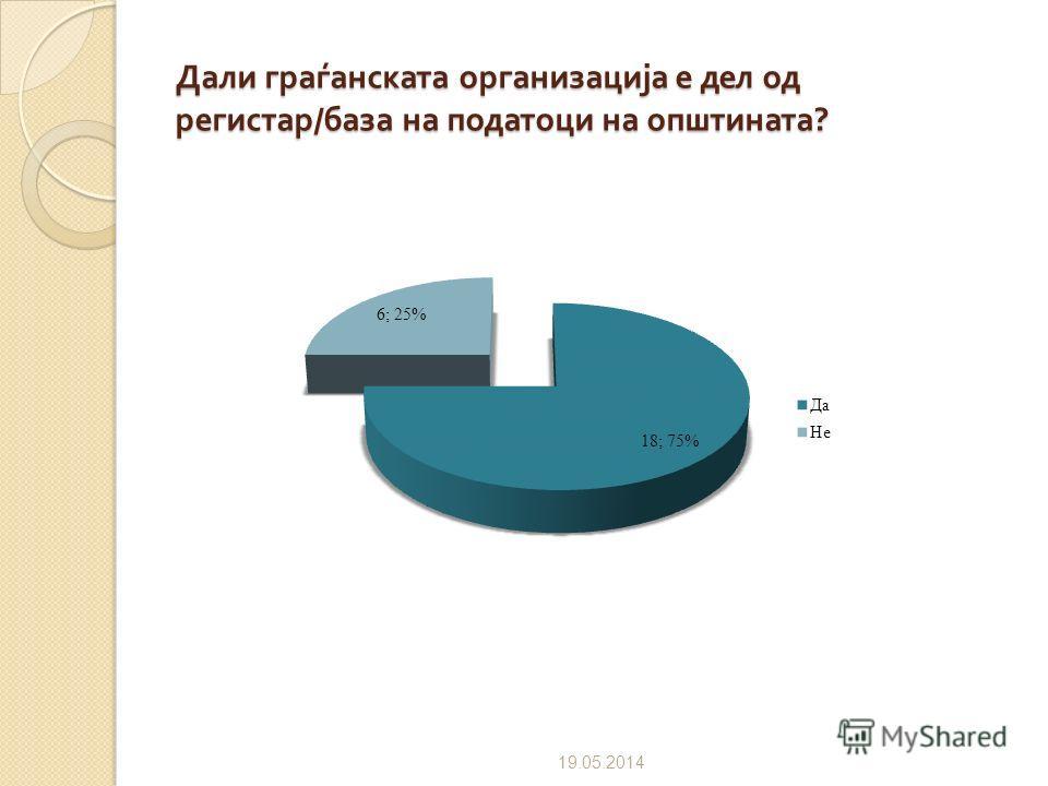 Постоење на регистар / база на податоци на граѓанските организации кои делуваат во општина 09.07.2012