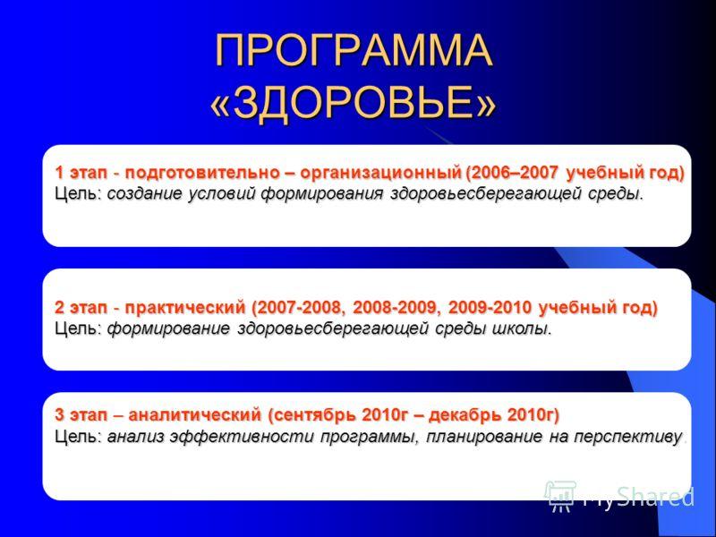 ПРОГРАММА «ЗДОРОВЬЕ» 1 этап - подготовительно – организационный (2006–2007 учебный год) Цель: создание условий формирования здоровьесберегающей среды. 2 этап - практический (2007-2008, 2008-2009, 2009-2010 учебный год) Цель: формирование здоровьесбер