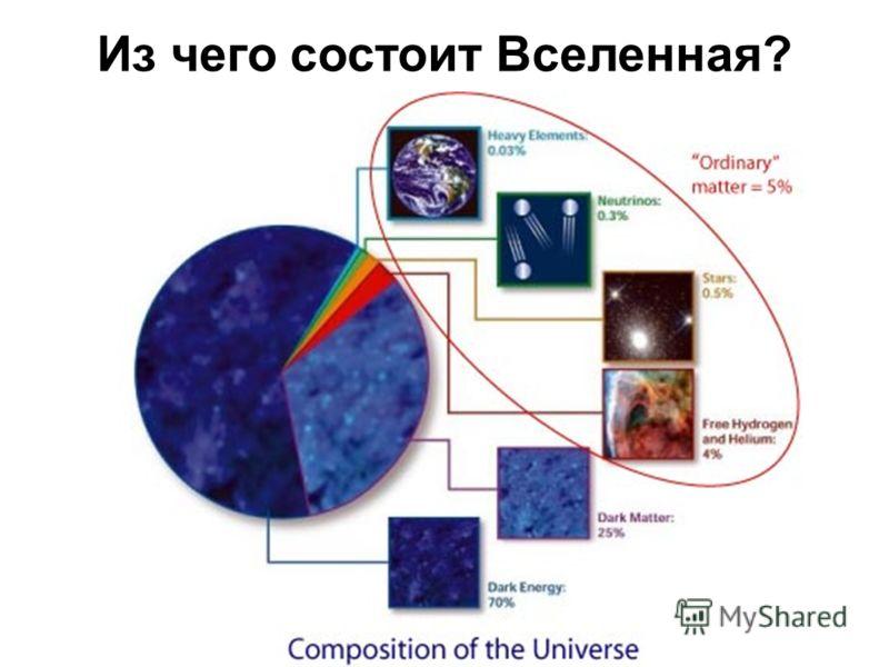 Из чего состоит Вселенная?