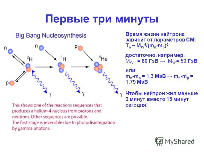 Первые три минуты Время жизни нейтрона зависит от параметров СМ: Τ n ~ M W 4 /(m n -m p ) 5 достаточно, например, M W = 80 ГэВ M W = 53 ГэВ или m n -m p = 1.3 МэВ m n -m p = 1.79 МэВ Чтобы нейтрон жил меньше 3 минут вместо 15 минут сегодня!