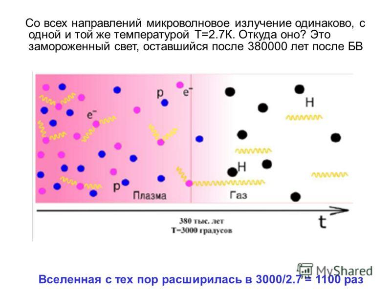Со всех направлений микроволновое излучение одинаково, с одной и той же температурой Т=2.7К. Откуда оно? Это замороженный свет, оставшийся после 380000 лет после БВ Вселенная с тех пор расширилась в 3000/2.7 = 1100 раз
