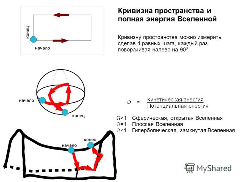 Кривизна пространства и полная энергия Вселенной Кривизну пространства можно измерить сделав 4 равных шага, каждый раз поворачивая налево на 90 0 Кинетическая энергия Потенциальная энергия = >1 Сферическая, открытая Вселенная =1 Плоская Вселенная