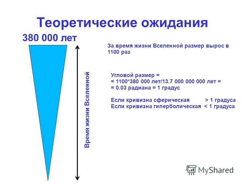 Теоретические ожидания 380 000 лет За время жизни Вселенной размер вырос в 1100 раз Время жизни Вселенной Угловой размер = = 1100*380 000 лет/13.7 000 000 000 лет = = 0.03 радиана = 1 градус Если кривизна сферическая > 1 градуса Если кривизна гипербо