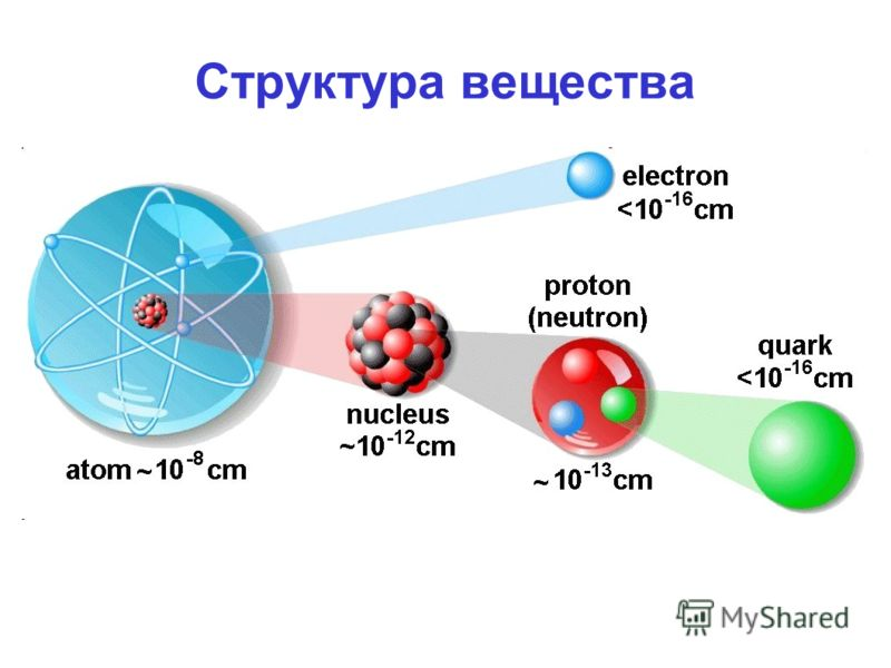 Структура вещества