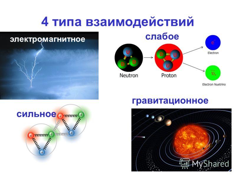 4 типа взаимодействий электромагнитное слабое гравитационное сильное