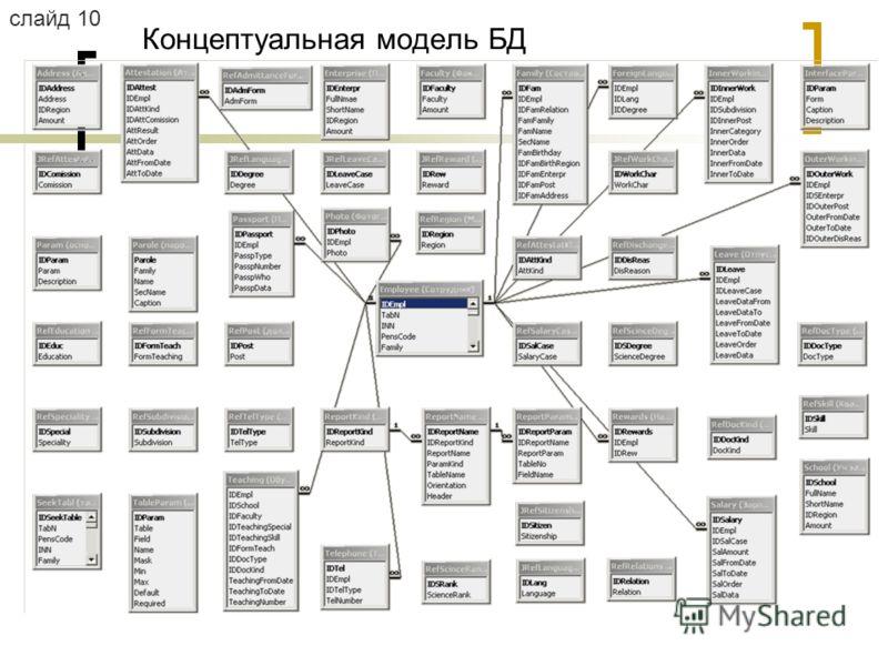 Концептуальная модель БД слайд 10
