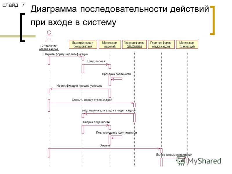 Диаграмма последовательности действий при входе в систему слайд 7