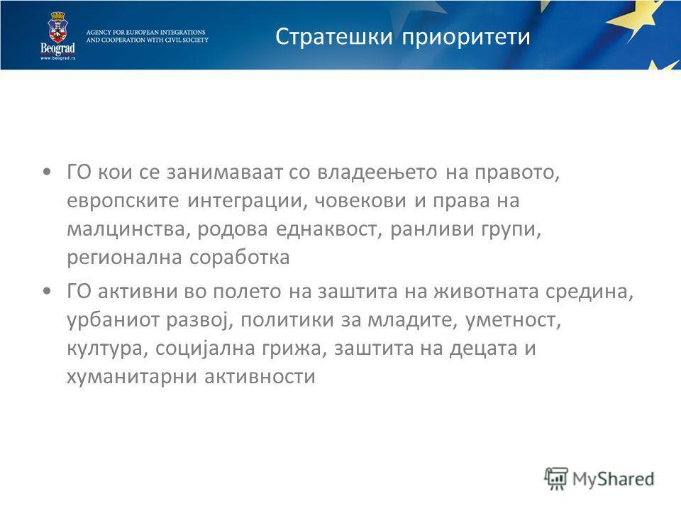 Поставување на Приоритети, есен 2008 Истражување и потребна анализа на ГО во градот Белград Консултативни состаноци со претставници на бројни ГО Дијалог со заедницата на донатори Приоритети основани на политиките на градот Белград и стратешките докум