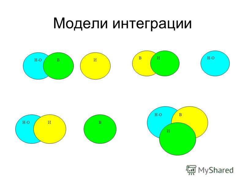 Модели интеграции Н-ОВИ ИВ ВИ В И
