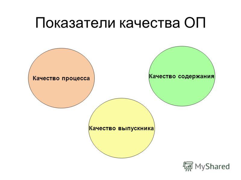 Показатели качества ОП Качество процесса Качество выпускника Качество содержания