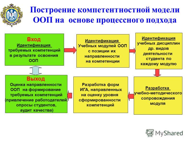 Построение компетентностной модели ООП на основе процессного подхода Вход Идентификация требуемых компетенций в результате освоения ООП Идентификация Учебных модулей ООП с позиции их направленности на компетенции Идентификация учебных дисциплин др. в