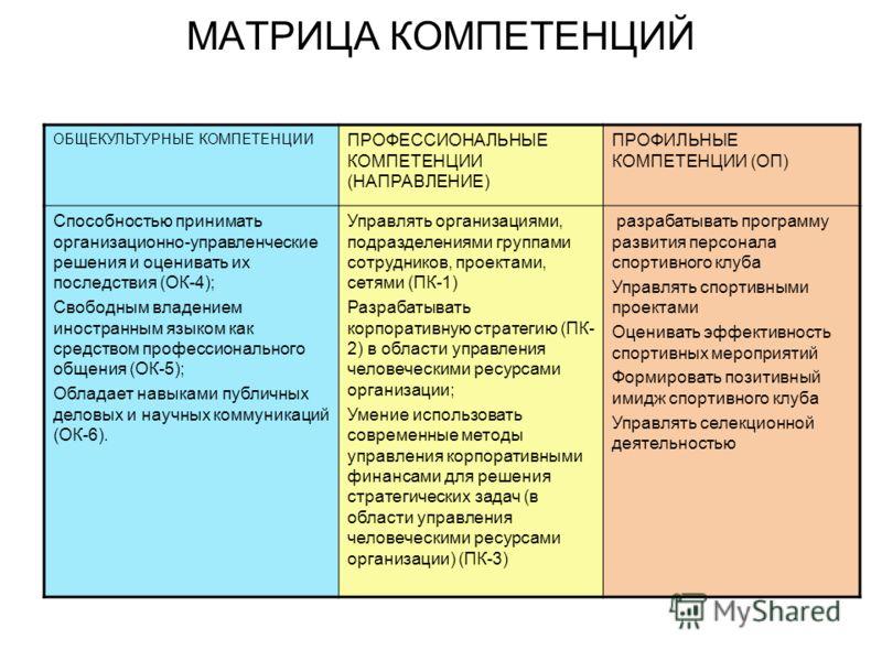 МАТРИЦА КОМПЕТЕНЦИЙ ОБЩЕКУЛЬТУРНЫЕ КОМПЕТЕНЦИИ ПРОФЕССИОНАЛЬНЫЕ КОМПЕТЕНЦИИ (НАПРАВЛЕНИЕ) ПРОФИЛЬНЫЕ КОМПЕТЕНЦИИ (ОП) Способностью принимать организационно-управленческие решения и оценивать их последствия (ОК-4); Свободным владением иностранным язык