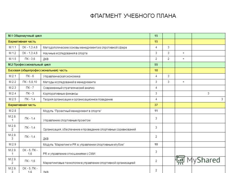ФПАГМЕНТ УЧЕБНОГО ПЛАНА М.1 Общенаучный цикл15 Вариативная часть15 М.1.1ОК - 1,3,4,6 Методологические основы менеджмента в спротивной сфере 43 М.1.2ОК - 1,3,4,6 Научные исследования в спорте 33+ М.1.5ПК - 3,6 ДКВ 22+ М.2 Профессиональный цикл55 Базов