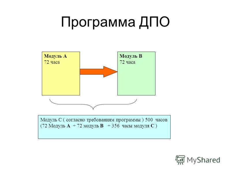 Программа ДПО Модуль С ( согласно требованиям программы ) 500 часов (72 Модуль А + 72 модуль В + 356 часы модуля С ) Модуль А 72 часа Модуль В 72 часа