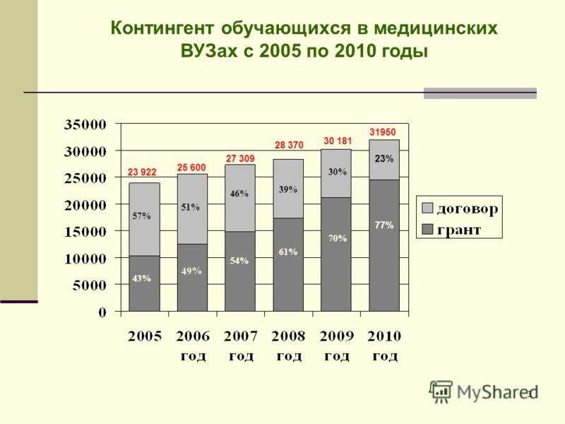 3 Контингент обучающихся в медицинских ВУЗах с 2005 по 2010 годы 23 922 25 600 57% 43% 51% 49% 27 309 39% 46% 54% 61% 28 370 30 181 30% 70% 31950 23% 77%