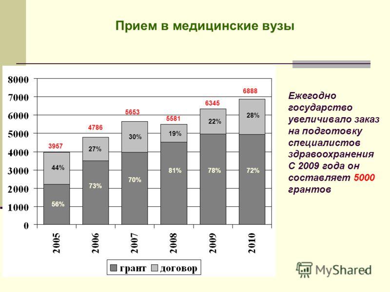 4 Прием в медицинские вузы Ежегодно государство увеличивало заказ на подготовку специалистов здравоохранения С 2009 года он составляет 5000 грантов 3957 4786 5653 5581 6345 44% 56% 73% 70% 81%78% 22% 27% 30% 19% 6888 28% 72%