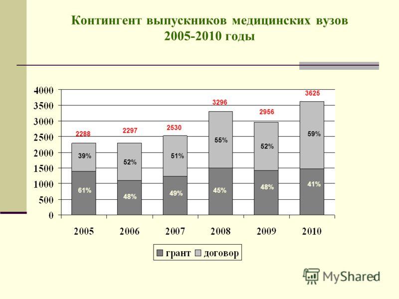 5 Контингент выпускников медицинских вузов 2005-2010 годы 2288 39% 61% 52% 48% 51% 49% 55% 45% 52% 48% 59% 41% 2297 2530 3296 2956 3625