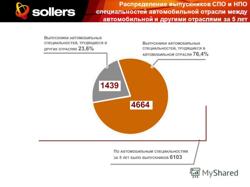 Распределение выпускников СПО и НПО специальностей автомобильной отрасли между автомобильной и другими отраслями за 5 лет