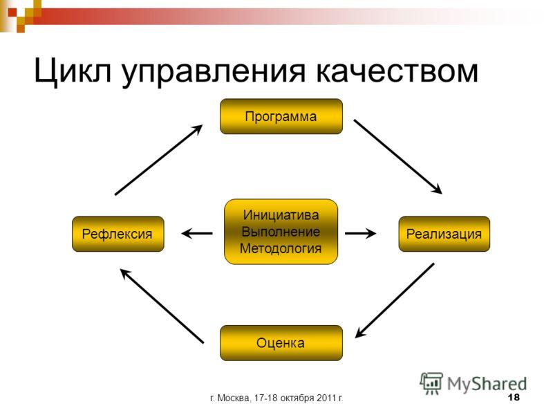 г. Москва, 17-18 октября 2011 г.18 Цикл управления качеством Инициатива Выполнение Методология Программа Рефлексия Реализация Оценка