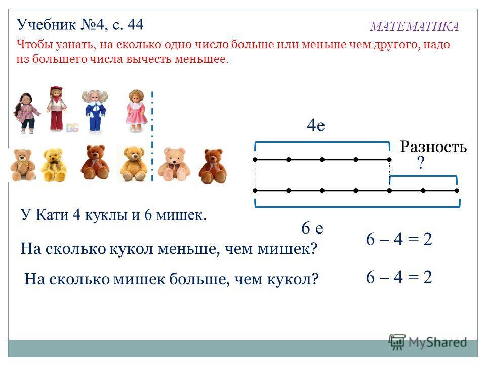 МАТЕМАТИКА Учебник 4, с. 44 Чтобы узнать, на сколько одно число больше или меньше чем другого, надо из большего числа вычесть меньшее. 6 е 6 – 4 = 2 4е ? Разность У Кати 4 куклы и 6 мишек. На сколько кукол меньше, чем мишек? На сколько мишек больше,