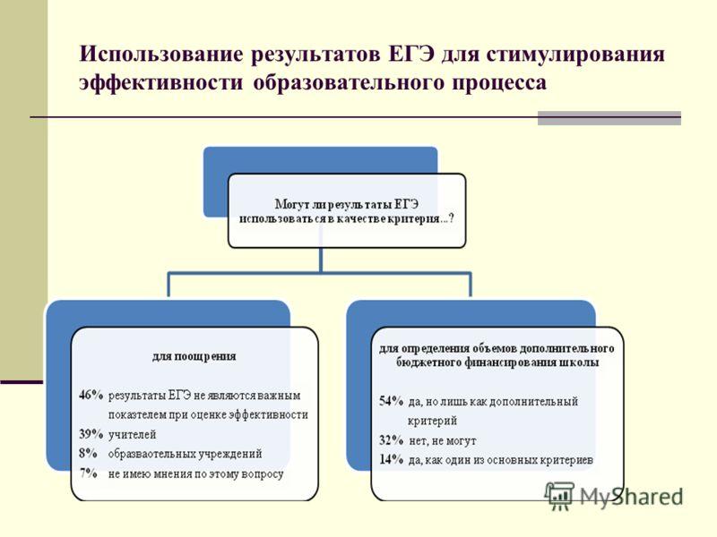 Использование результатов ЕГЭ для стимулирования эффективности образовательного процесса