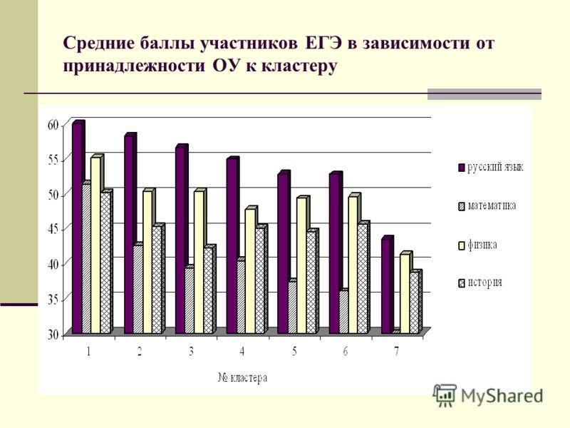 Средние баллы участников ЕГЭ в зависимости от принадлежности ОУ к кластеру