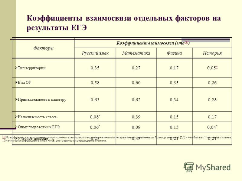 Коэффициенты взаимосвязи отдельных факторов на результаты ЕГЭ Факторы Коэффициент взаимосвязи (эта [1] ) [1] Русский языкМатематикаФизикаИстория Тип территории 0,350,270,170,05 Вид ОУ 0,580,600,350,26 Принадлежность к кластеру 0,630,620,340,28 Наполн