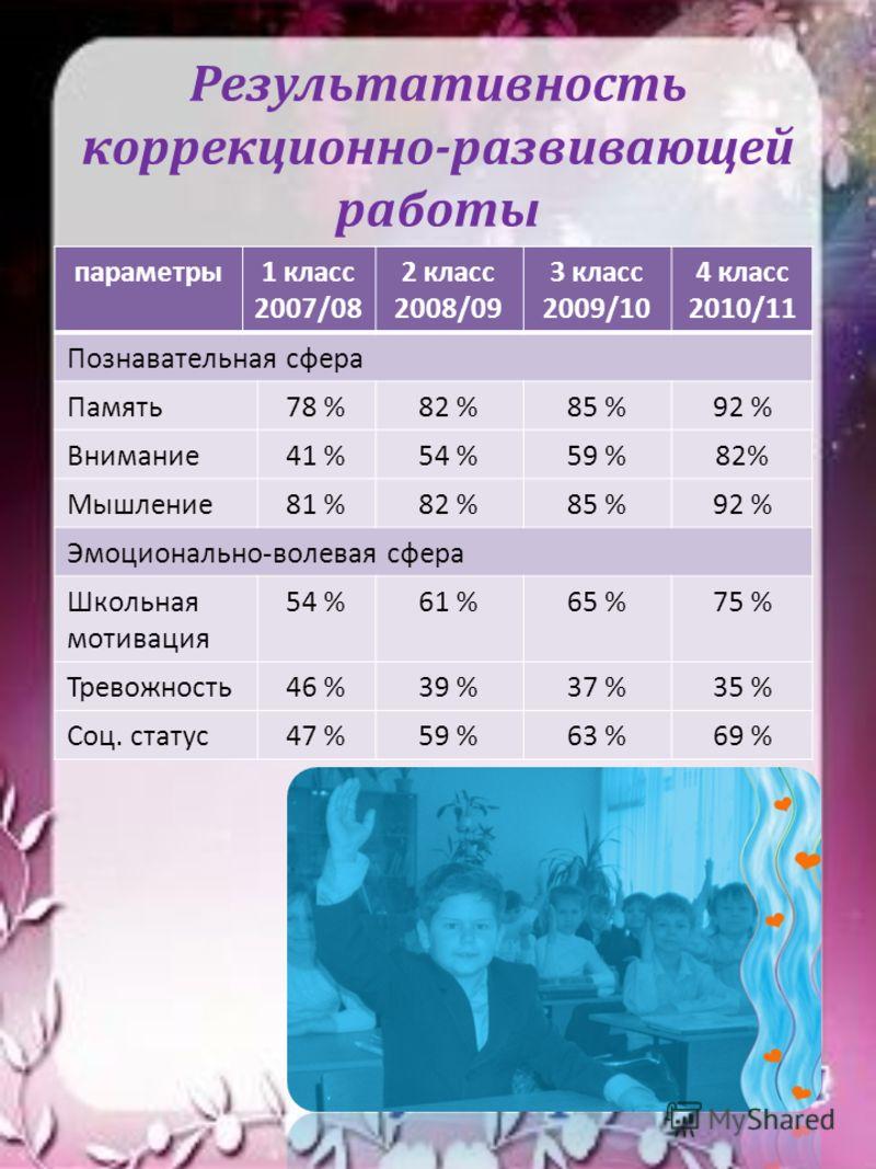 Результативность коррекционно-развивающей работы параметры1 класс 2007/08 2 класс 2008/09 3 класс 2009/10 4 класс 2010/11 Познавательная сфера Память78 %82 %85 %92 % Внимание41 %54 %59 %82% Мышление81 %82 %85 %92 % Эмоционально-волевая сфера Школьная