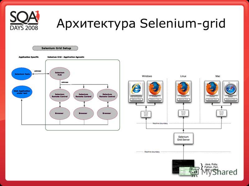 Архитектура Selenium-grid