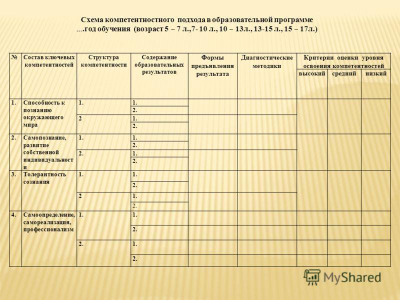Состав ключевых компетентностей Структура компетентности Содержание образовательных результатов Формы предъявления результата Диагностические методики Критерии оценки уровня освоения компетентностей высокийсреднийнизкий 1.Способность к познанию окруж