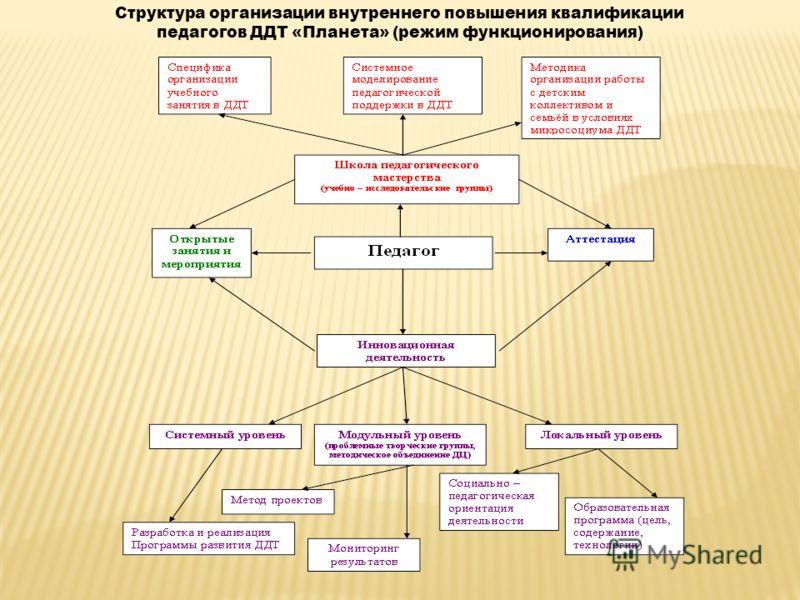Структура организации внутреннего повышения квалификации педагогов ДДТ «Планета» (режим функционирования)