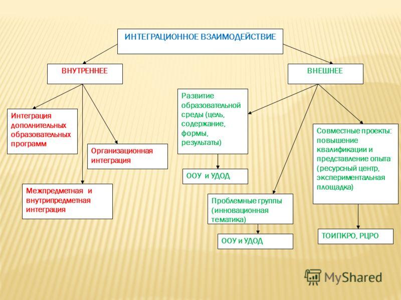 ИНТЕГРАЦИОННОЕ ВЗАИМОДЕЙСТВИЕ ВНУТРЕННЕЕ Межпредметная и внутрипредметная интеграция Интеграция дополнительных образовательных программ Организационная интеграция ВНЕШНЕЕ Развитие образовательной среды (цель, содержание, формы, результаты) Совместные