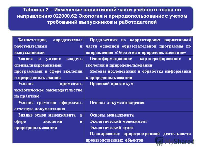 Таблица 2 – Изменение вариативной части учебного плана по направлению 022000.62 Экология и природопользование с учетом требований выпускников и работодателей Компетенции, определяемые работодателями и выпускниками Предложения по корректировке вариати