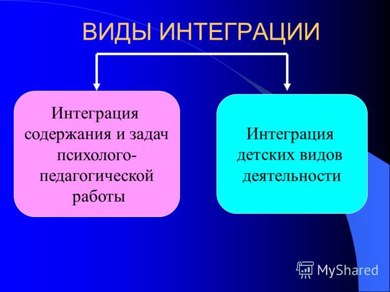 ВИДЫ ИНТЕГРАЦИИ Интеграция содержания и задач психолого- педагогической работы Интеграция детских видов деятельности
