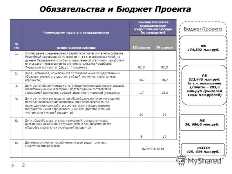Обязательства и Бюджет Проекта 2 ФБ 174,502 млн.руб. РБ 212,446 млн.руб. (в т.ч. повышение з/платы – 203,3 млн.руб (учителей 144,0 млн.рублей) МБ 38, 686,0 млн.руб. ВСЕГО: ВСЕГО: 425, 634 млн.руб. Бюджет Проекта п / п Наименование показателя результа