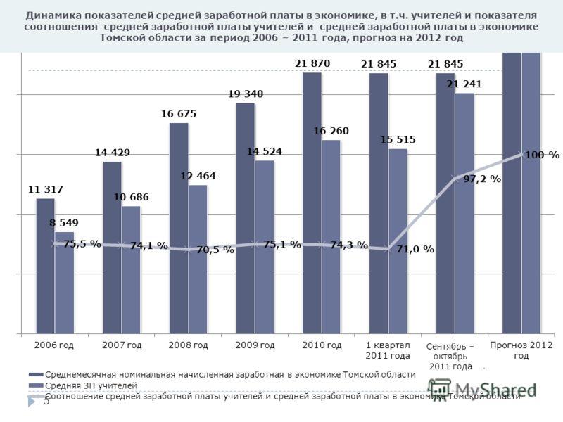 5 Динамика показателей средней заработной платы в экономике, в т.ч. учителей и показателя соотношения средней заработной платы учителей и средней заработной платы в экономике Томской области за период 2006 – 2011 года, прогноз на 2012 год Сентябрь –