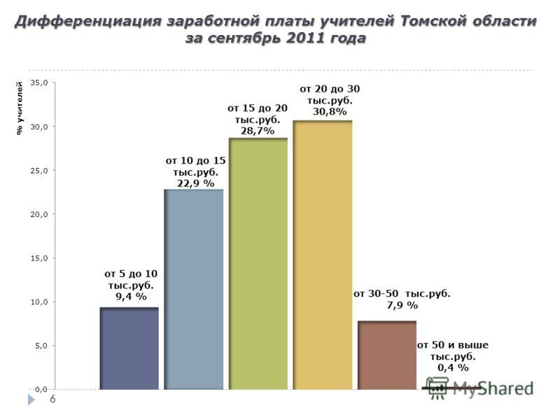 6 Дифференциация заработной платы учителей Томской области за сентябрь 2011 года