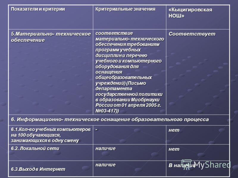 Показатели и критерии Критериальные значения «Кыцигировская НОШ» 5.Материально- техническое обеспечение соответствие материально- технического обеспечения требованиям программ учебных дисциплин и перечню учебного и компьютерного оборудования для осна