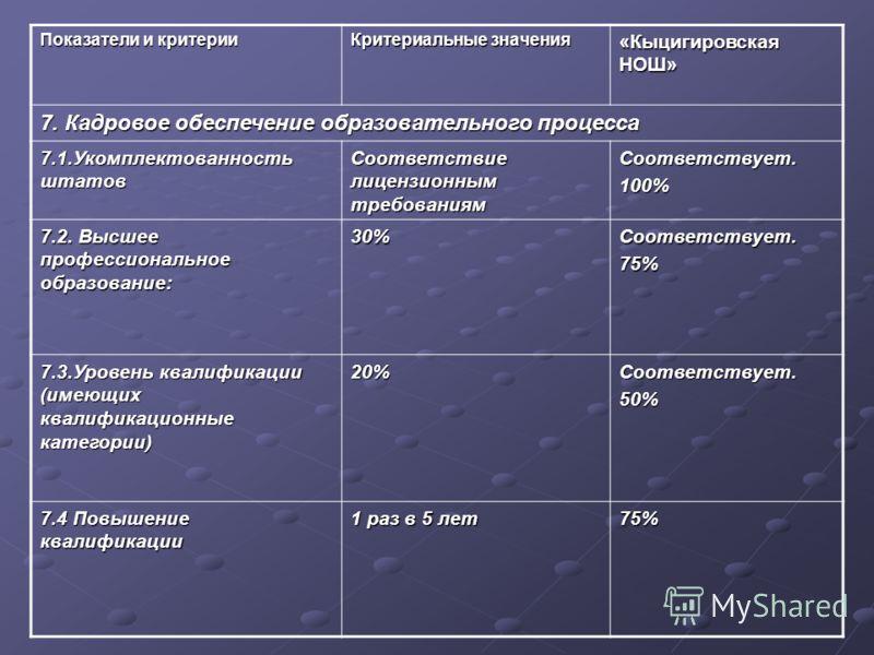 Показатели и критерии Критериальные значения «Кыцигировская НОШ» 7. Кадровое обеспечение образовательного процесса 7.1.Укомплектованность штатов Соответствие лицензионным требованиям Соответствует.100% 7.2. Высшее профессиональное образование: 30%Соо