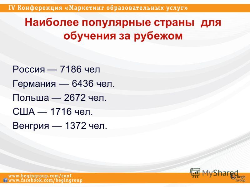 Наиболее популярные страны для обучения за рубежом Россия 7186 чел Германия 6436 чел. Польша 2672 чел. США 1716 чел. Венгрия 1372 чел.