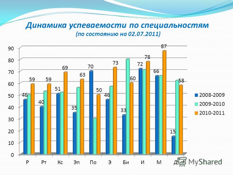Динамика успеваемости по специальностям (по состоянию на 02.07.2011)