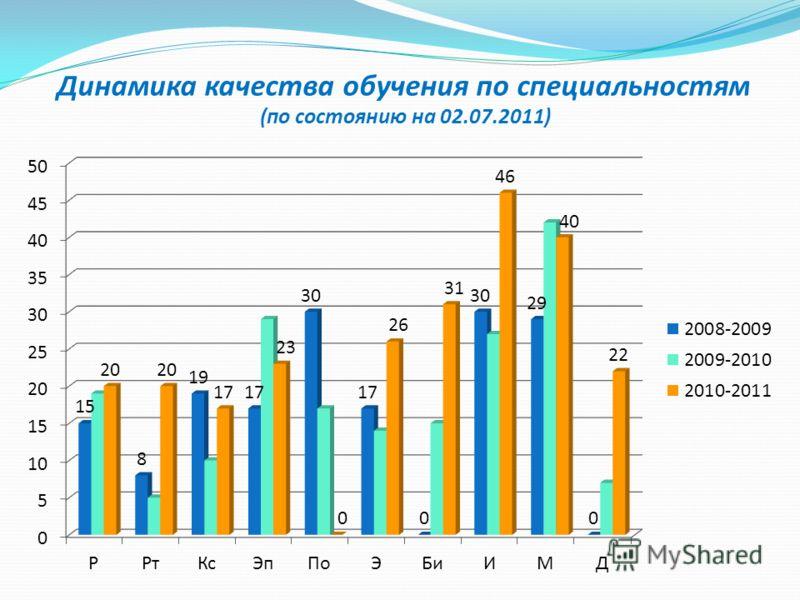 Динамика качества обучения по специальностям (по состоянию на 02.07.2011)