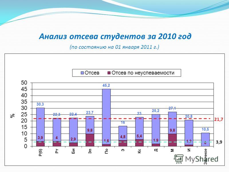Анализ отсева студентов за 2010 год (по состоянию на 01 января 2011 г.) 3,9 21,7