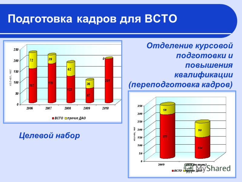 Подготовка кадров для ВСТО Целевой набор Отделение курсовой подготовки и повышения квалификации (переподготовка кадров)