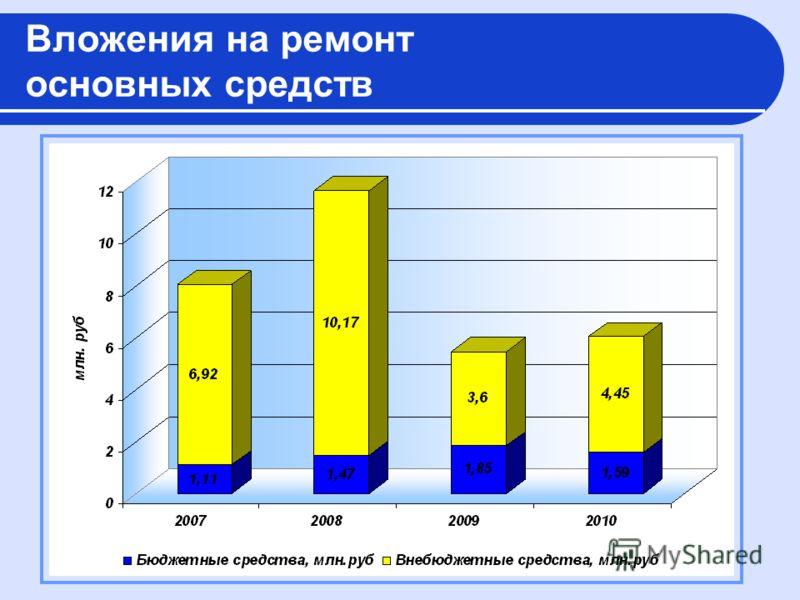 Вложения на ремонт основных средств