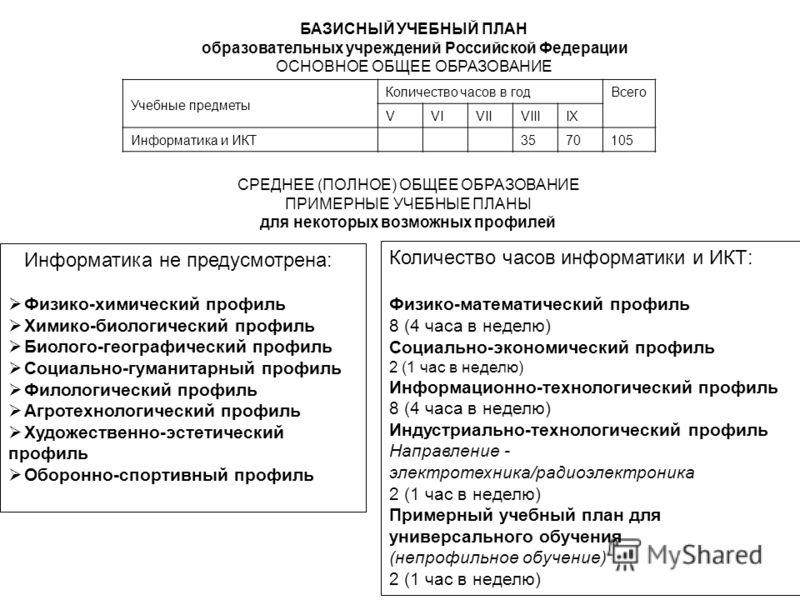 БАЗИСНЫЙ УЧЕБНЫЙ ПЛАН образовательных учреждений Российской Федерации ОСНОВНОЕ ОБЩЕЕ ОБРАЗОВАНИЕ Учебные предметы Количество часов в годВсего VVIVIIVIIIIX Информатика и ИКТ3570105 СРЕДНЕЕ (ПОЛНОЕ) ОБЩЕЕ ОБРАЗОВАНИЕ ПРИМЕРНЫЕ УЧЕБНЫЕ ПЛАНЫ для некотор