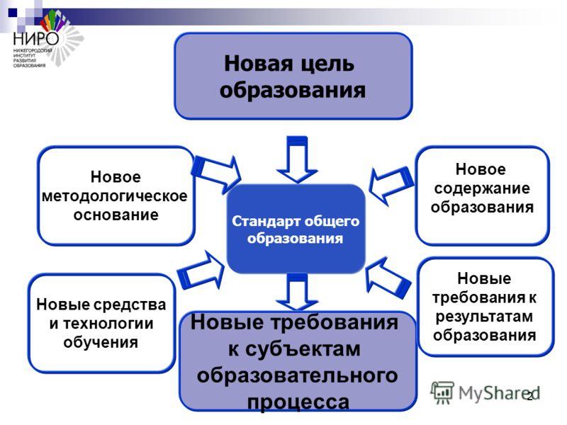 Проблемы и перспективы нижегородский