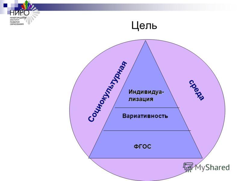 Цель Вариативность Социокультурная среда Индивидуа-лизация ФГОС ФГОС