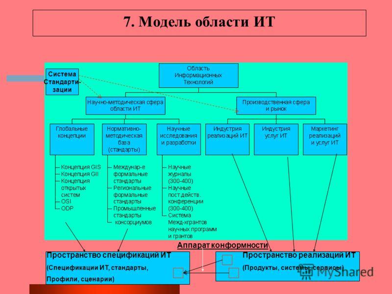 7. Модель области ИТ Система Стандарти- зации Пространство спецификаций ИТ (Спецификации ИТ, стандарты, Профили, сценарии) Пространство реализаций ИТ (Продукты, системы, сервисы) Аппарат конформности