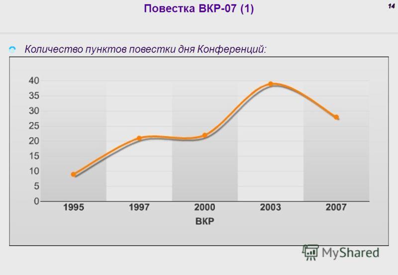 14 Повестка ВКР-07 (1) Количество пунктов повестки дня Конференций: